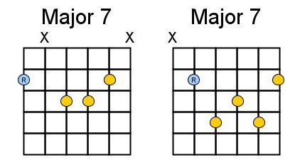 Generic E-string and A-string shape for Maj 7 chords