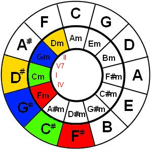 Circle of fifths C minor and Db major