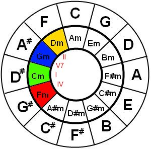 Circle of fifths for C minor