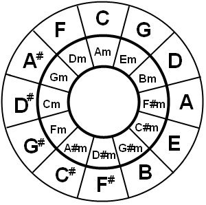 Circle of Fifths with Major and Minor chords